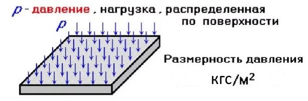 Нагрузка, равномерно распределенная по поверхности